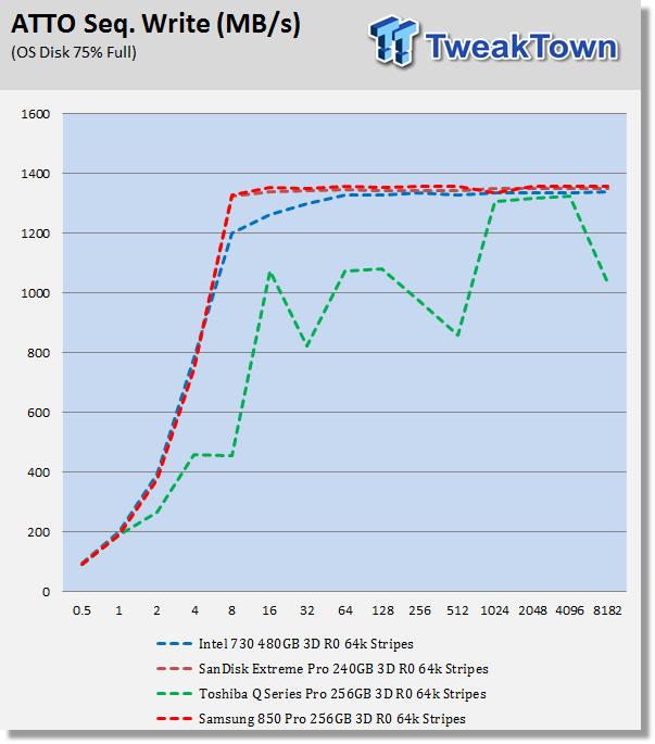 Samsung 850 Pro 256GB Three-Drive SSD RAID Report