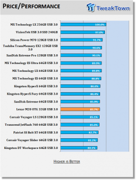 lexar-jumpdrive-m20-mobile-32gb-otg-usb-3-flash-drive-review_13