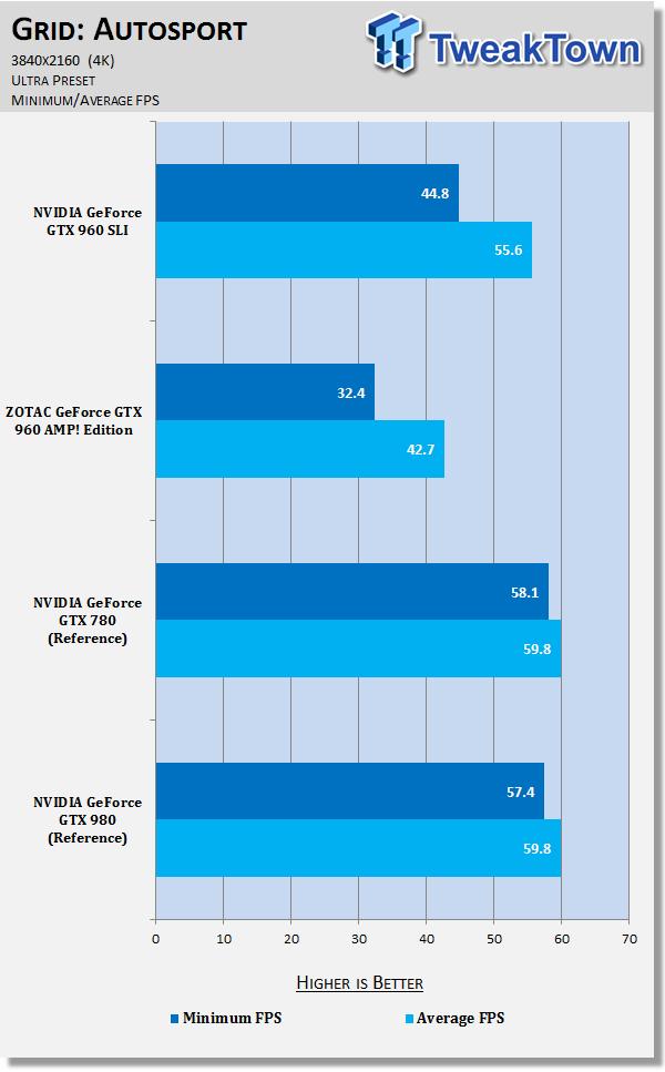 NVIDIA GeForce GTX 960 Video Cards (ZOTAC and MSI) in SLI