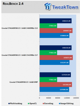 crucial-ct4g4dfs8213-ddr4-2133-16gb-quad-channel-memory-kit-review_1011