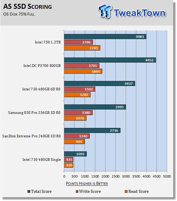 Intel 750 1 2TB NVMe PCIe Gen3 x4 AIC SSD Review