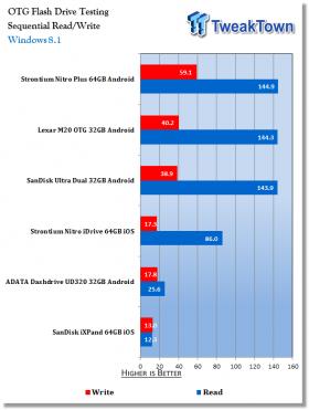 strontium-nitro-idrive-64gb-ios-flash-drive-review_11