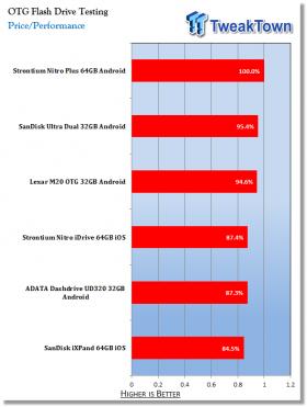 strontium-nitro-idrive-64gb-ios-flash-drive-review_13