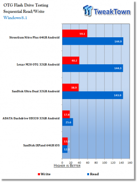 strontium-nitro-plus-64gb-otg-pen-drive-android-review_11