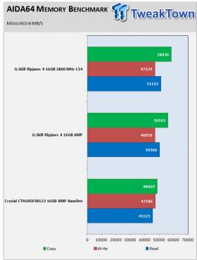 skill-ripjaws4-ddr4-2800-16gb-quad-channel-memory-kit-review_09