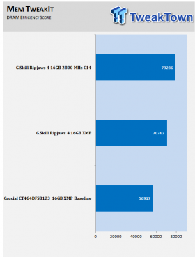 skill-ripjaws4-ddr4-2800-16gb-quad-channel-memory-kit-review_10