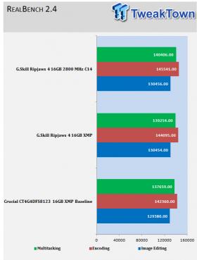 skill-ripjaws4-ddr4-2800-16gb-quad-channel-memory-kit-review_11