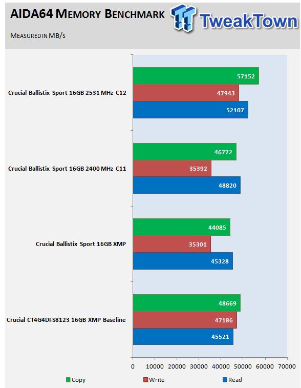 crucial-ballistix-sport-ddr4-2400-16gb-quad-channel-memory-kit-review_10