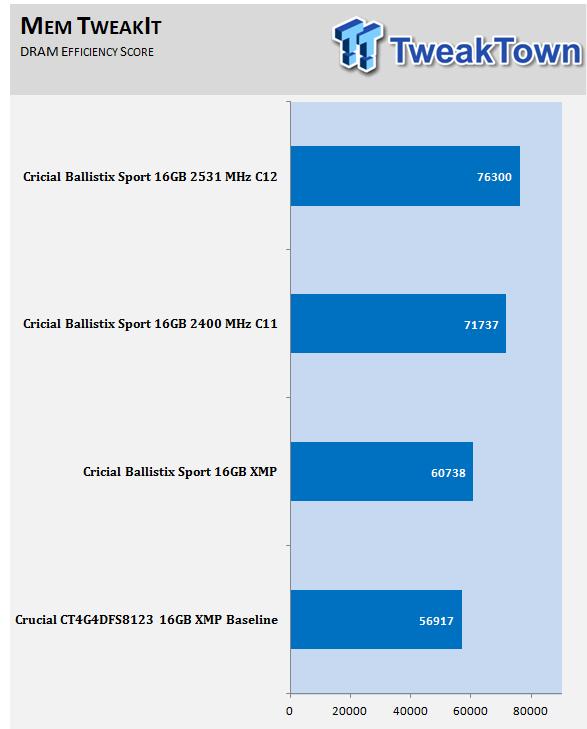 crucial-ballistix-sport-ddr4-2400-16gb-quad-channel-memory-kit-review_11