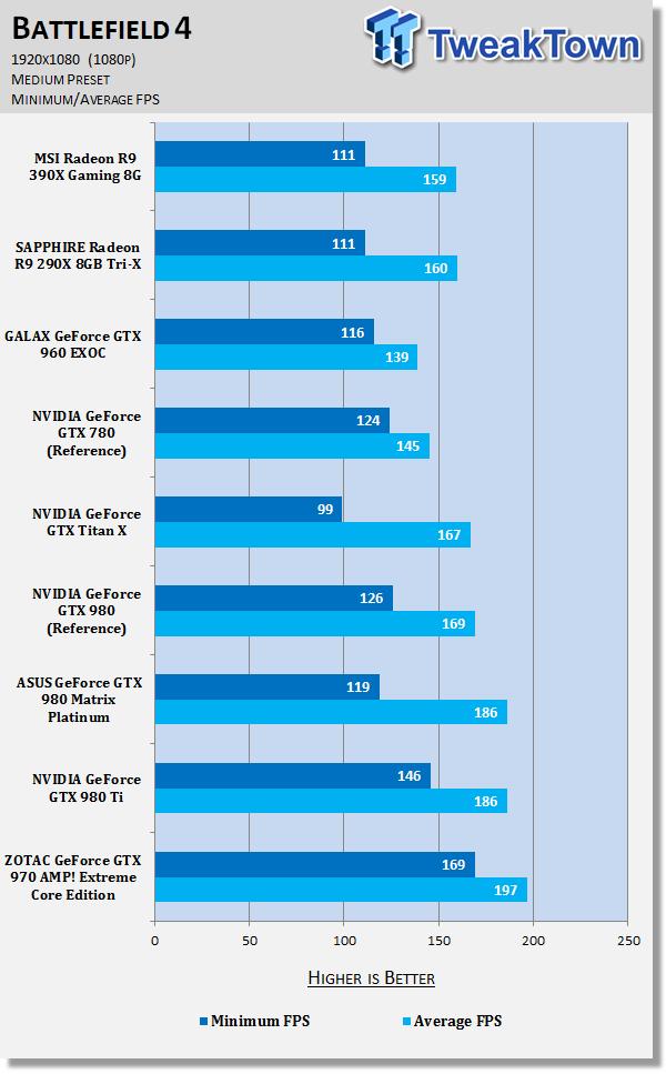 MSI Radeon R9 390X Gaming 8G Video Card Review