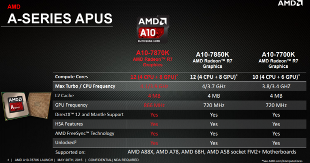 AMD A-Series A10-7870K Kaveri Refresh APU Review
