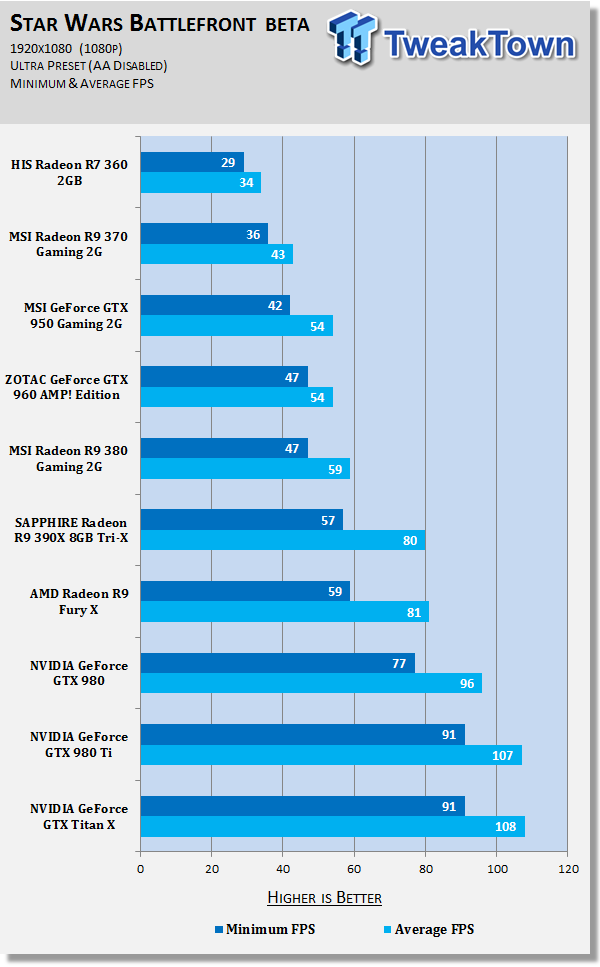 Star Wars Battlefront Open Beta GPU Performance Overview