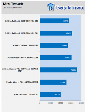 G SKILL Trident Z DDR4-3200 16GB Dual-Channel Memory Kit Review