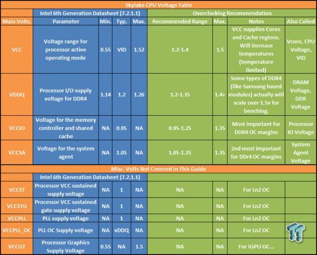 TweakTown's Ultimate Intel Skylake Overclocking Guide