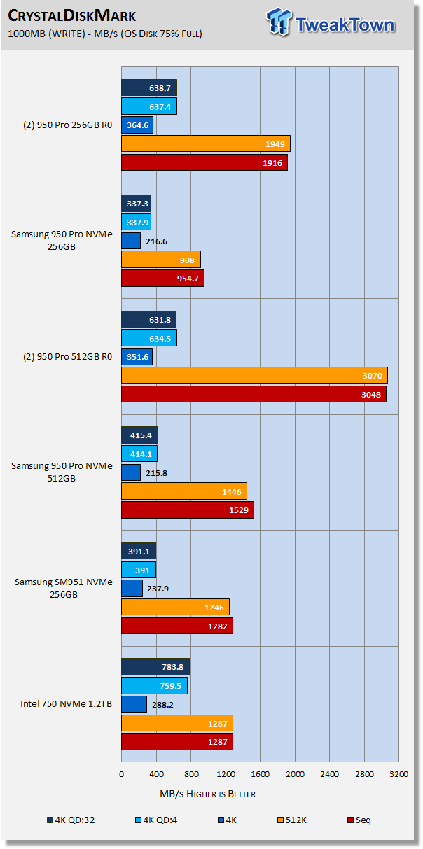 Samsung 950 Pro M 2 PCIe Gen 3x4 NVMe SSD RAID 0 Report