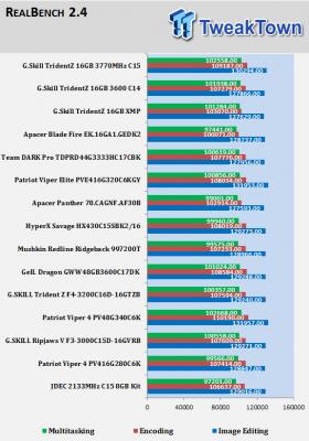 G SKILL TridentZ DDR4-3600 16GB Dual-Channel Memory Kit Review