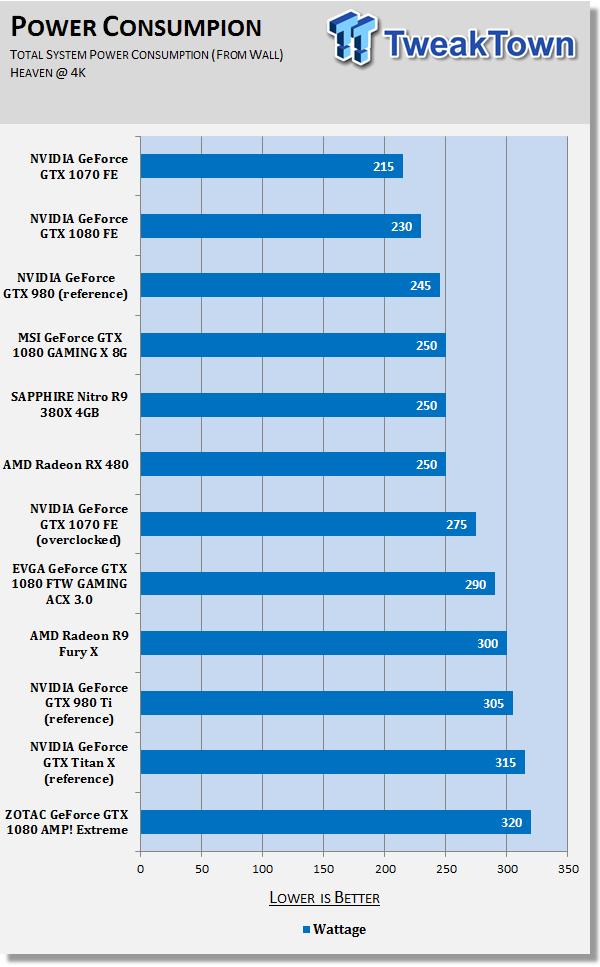 ZOTAC GeForce GTX 1080 AMP! Extreme - The Fastest GTX 1080 Yet!