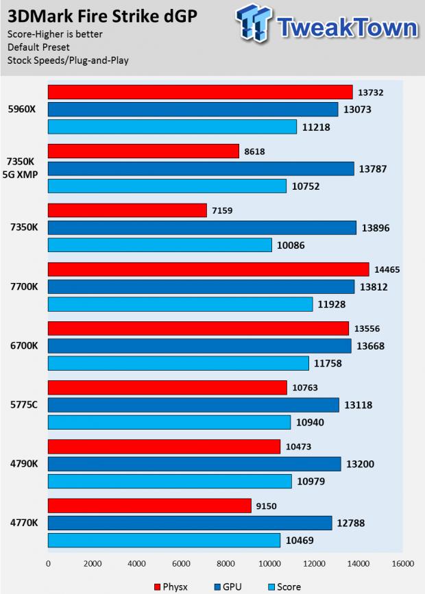 Intel Core i3-7350K Kaby Lake CPU Review on