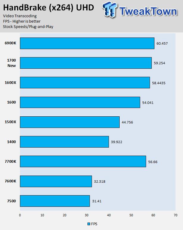 AMD Ryzen 5 1600 and Ryzen 5 1400 CPU Review