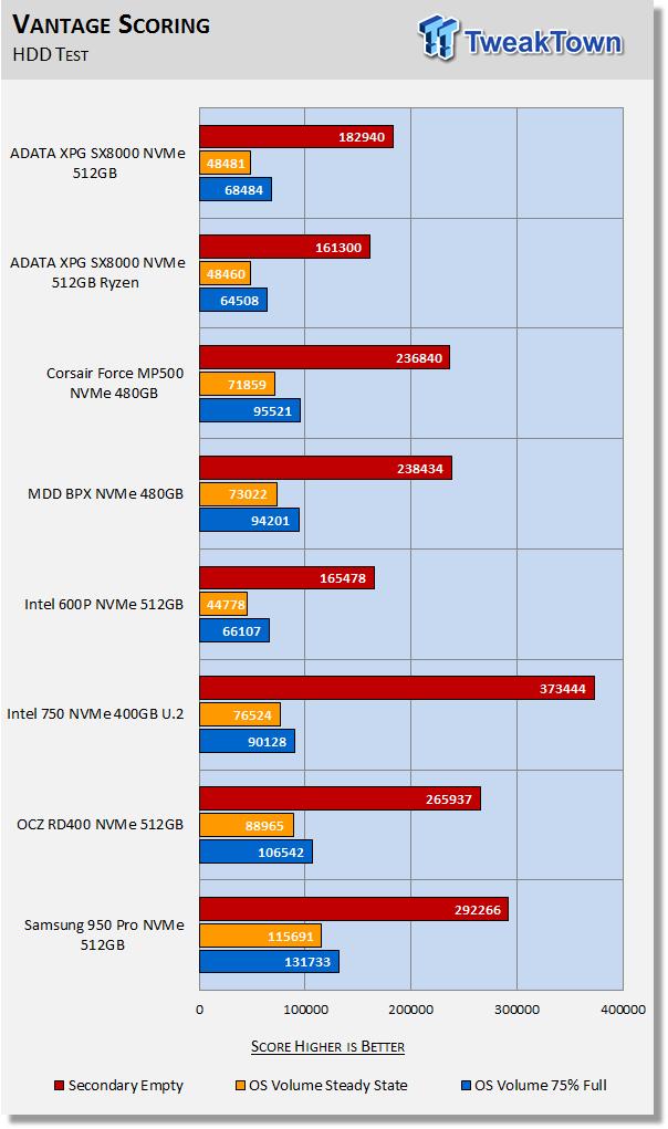 ADATA XPG SX8000 512GB M 2 NVMe PCIe SSD Review