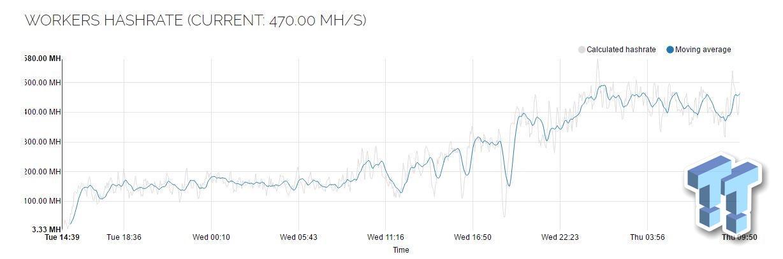 Ethereum mining @ 1GH/s: 40 x GPUs = $5000+ per month