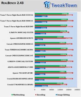 Team T-Force Night Hawk RGB DDR4-3000 RAM Kit Review