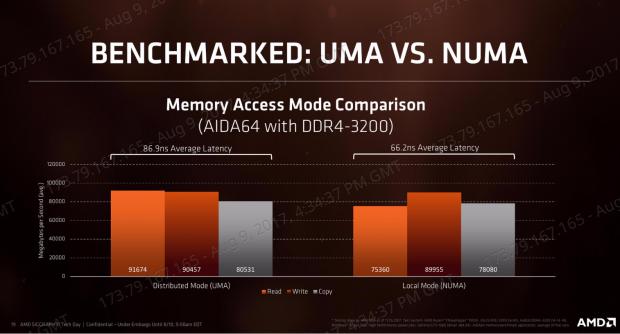AMD Ryzen Threadripper 1950X and 1920X CPU Review