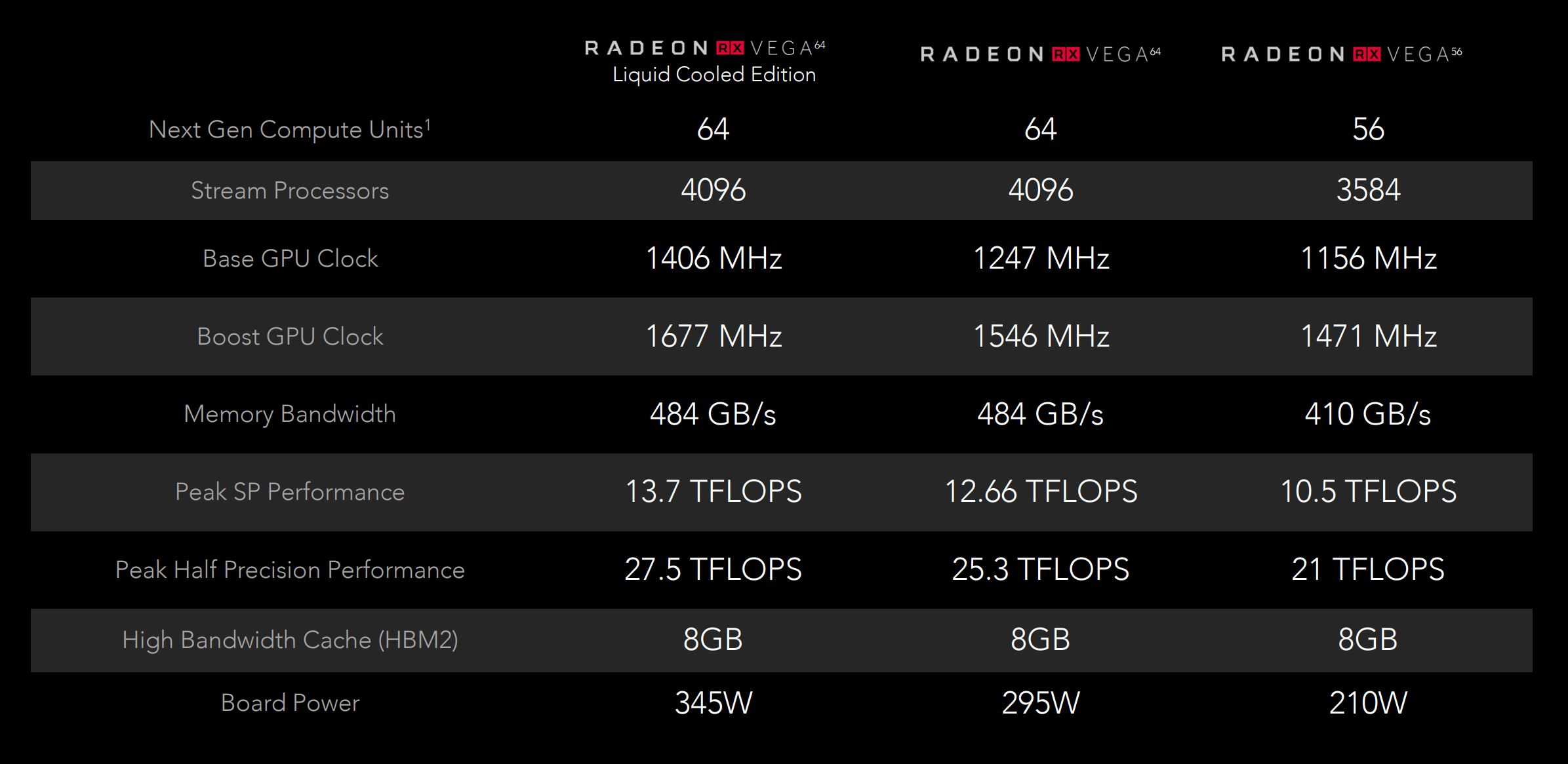 AMD Radeon RX Vega 64 & Vega 56: More To Come