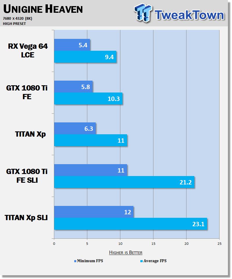 8k Benched Rx Vega 64 Vs Gtx 1080 Ti Vs Titan Xp Sli Tweaktown