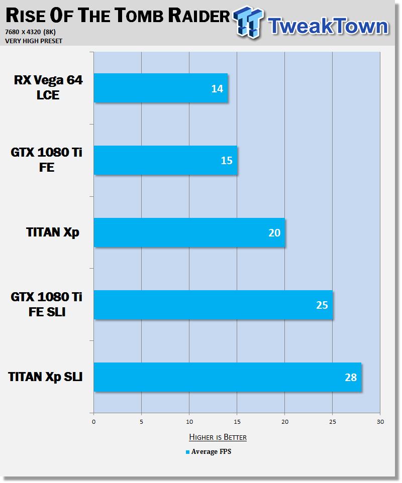 8K benched: RX Vega 64 vs  GTX 1080 Ti vs  TITAN Xp SLI