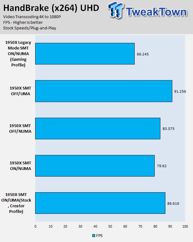 A Look at AMD's Threadripper CPU Hardware Modes