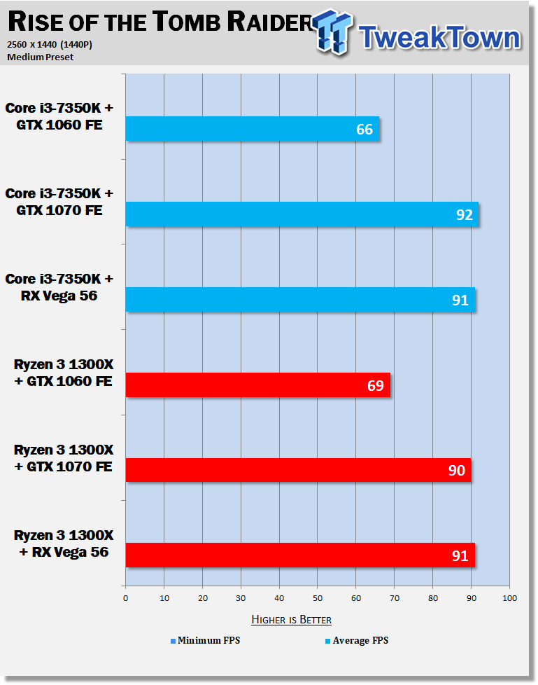 Ryzen 3 vs  Core i3 benched on GTX 1060/1070 & RX Vega