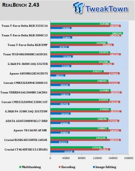 Team T-Force Delta RGB DDR4-3000 16GB RAM Kit Review
