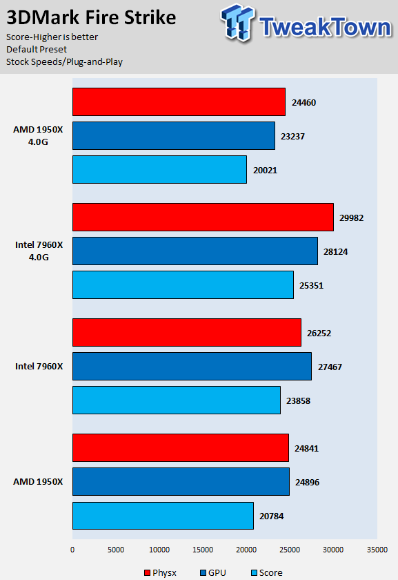 Amd Threadripper Vs Intel Core I9 Cpus Clock For Clock Tweaktown