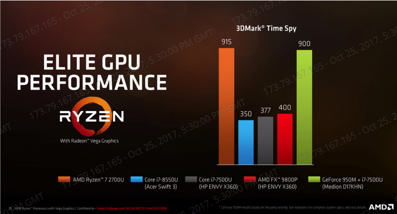 Amd Launches Mobile Ryzen With Radeon Vega Graphics Tweaktown