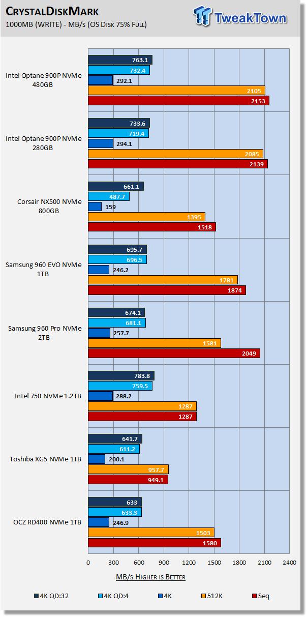 Intel Optane SSD 900P 280GB & 480GB AIC NVMe PCIe SSD Review