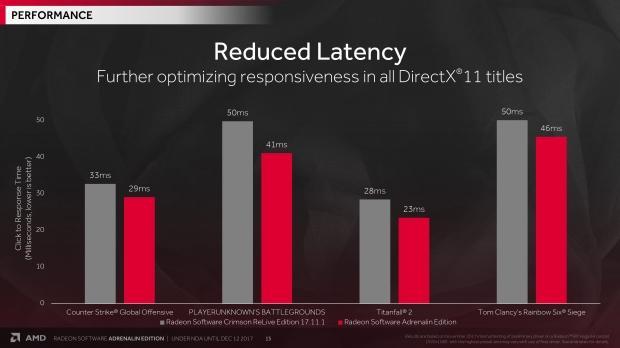 AMD Radeon Software Adrenalin Edition Drivers Detailed