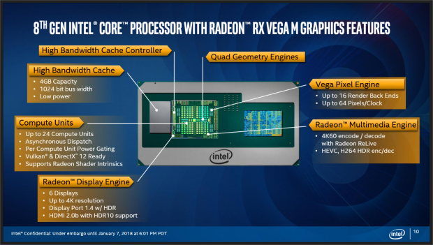 Intel launches 8th Gen CPUs with Radeon GPUs & Hades Canyon