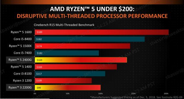 AMD launches Ryzen APUs with Vega GPUs and talks Zen+