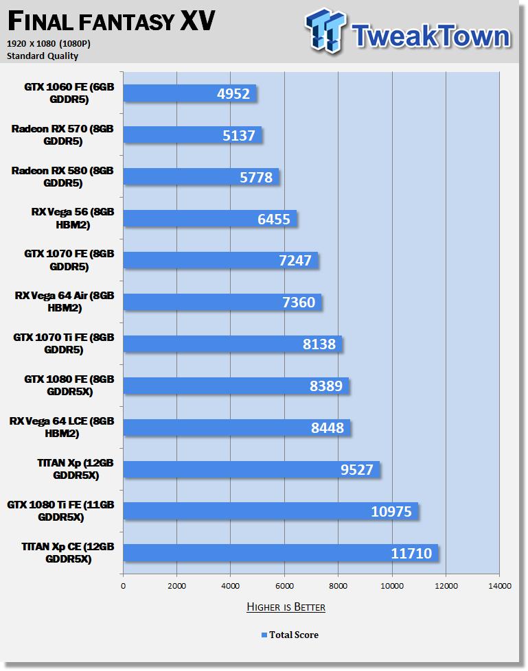 Final Fantasy XV Windows Edition Benchmarks    So Far