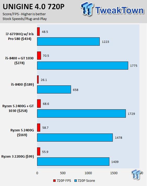 AMD Ryzen 3 2200G and Ryzen 5 2400G Review