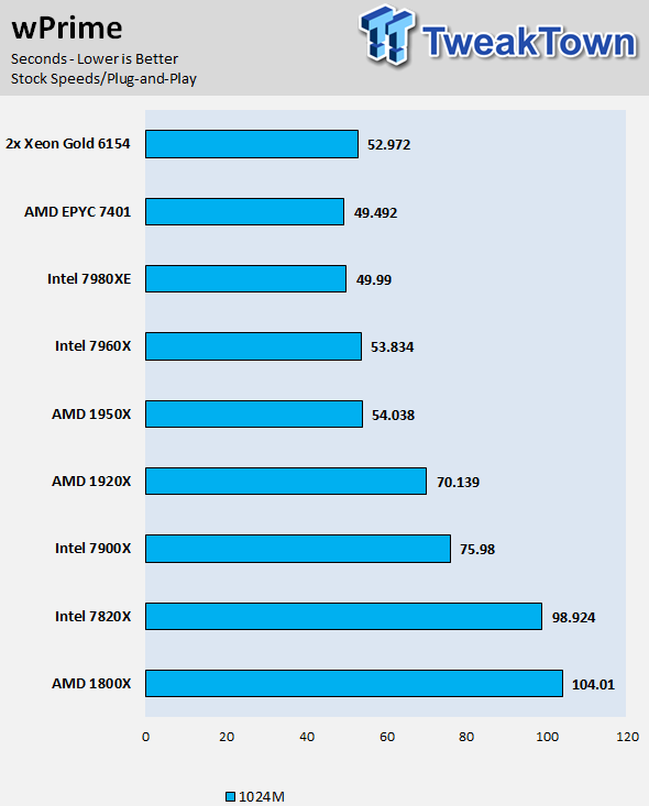 Dual Intel Xeon Gold 6154 Processor Review, Consumer Tested