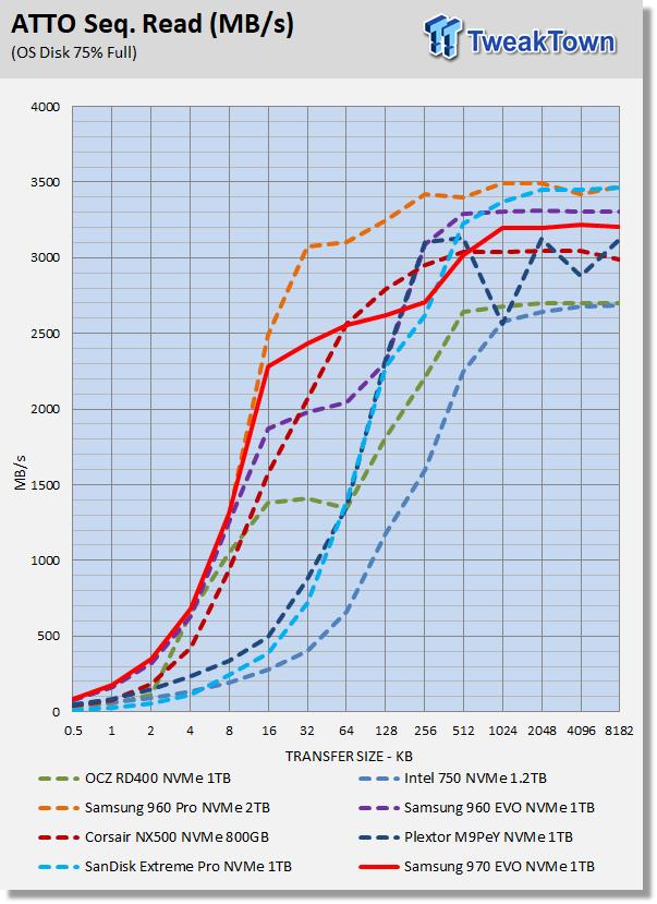 Samsung 970 EVO 1TB M 2 NVMe PCIe SSD Review