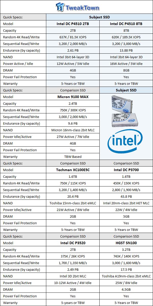 Intel DC P4510 2TB & 8TB Enterprise PCIe NVMe SSD Review