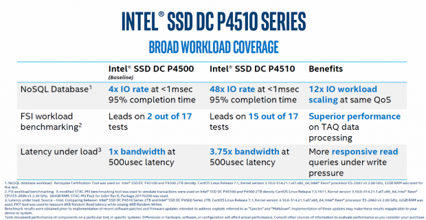 Intel DC P4510 2TB & 8TB Enterprise PCIe NVMe SSD Review