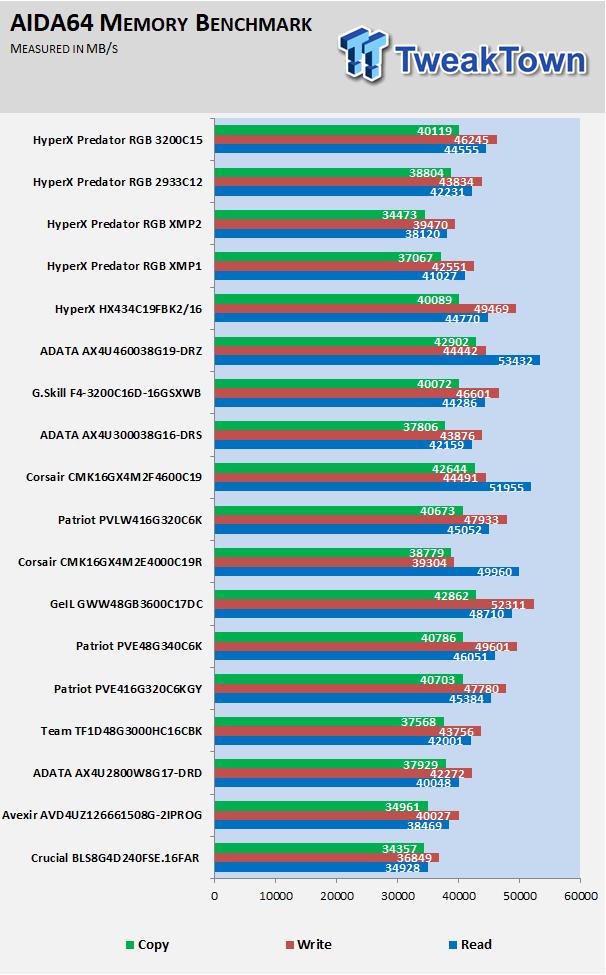 HyperX Predator RGB DDR4-2933 16GB Dual-Channel Review