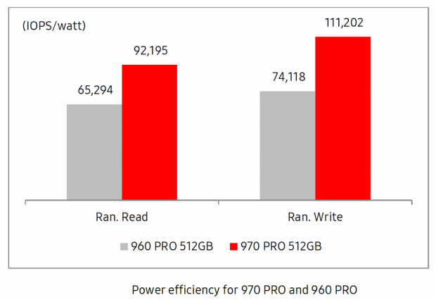Samsung 970 Pro 1TB M 2 NVMe PCIe SSD Review