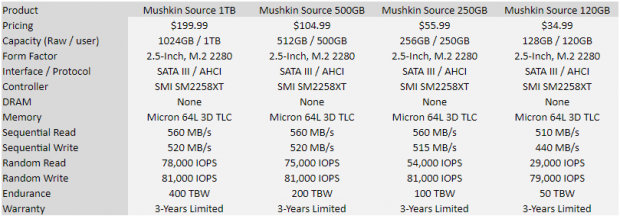 Mushkin Source SSD Review