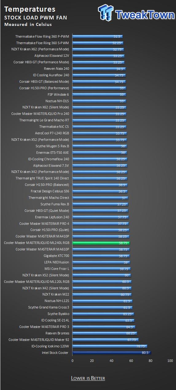 Cooler Master MASTERLIQUID ML240L RGB CPU Cooler Review