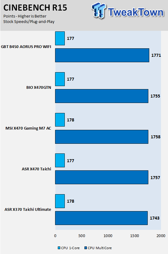 GIGABYTE B450 Aorus Pro WIFI (AMD B450) Motherboard Review